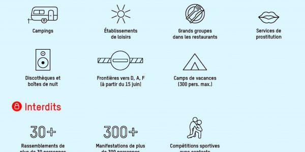 ofsp_200527_assouplissement